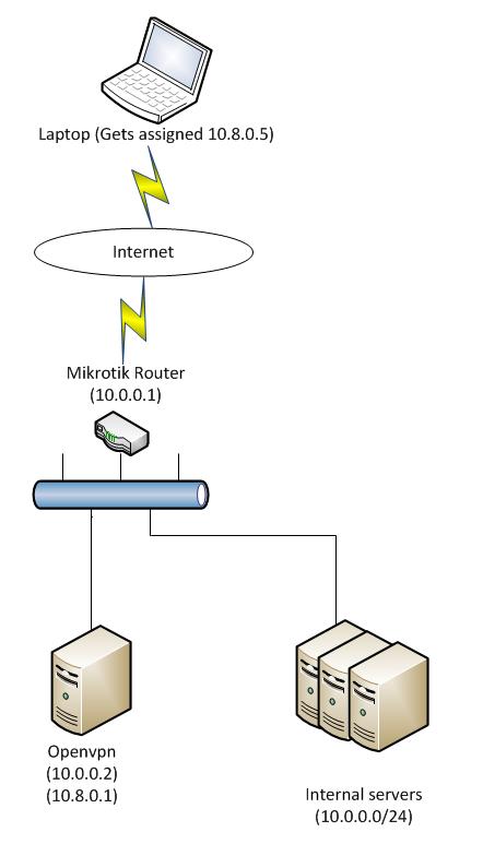 OpenVPN gateway inside Mikrotik router