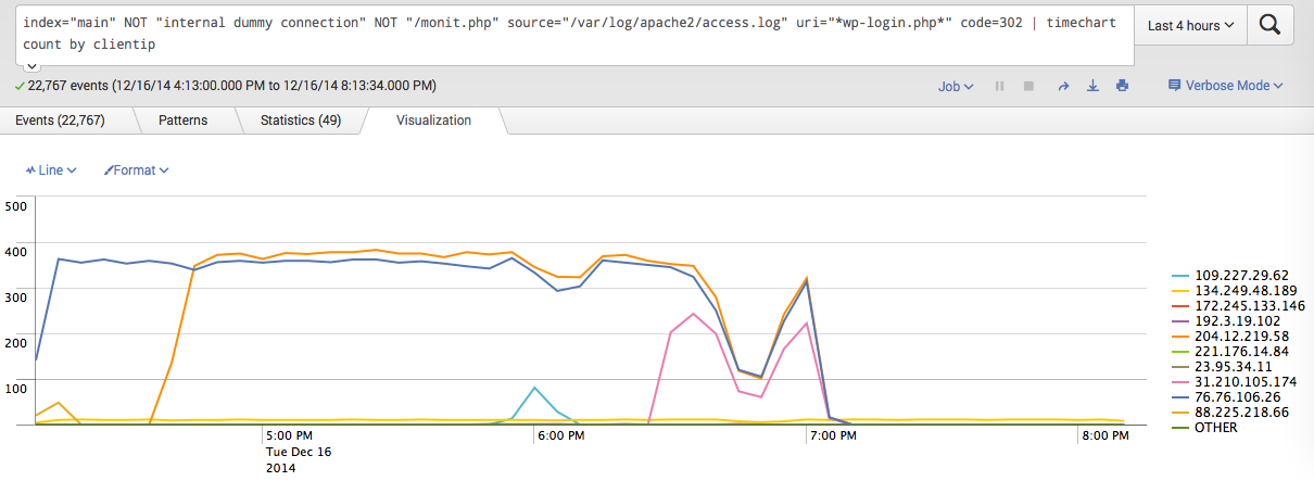 Splunk timechart of fail2ban working its magic