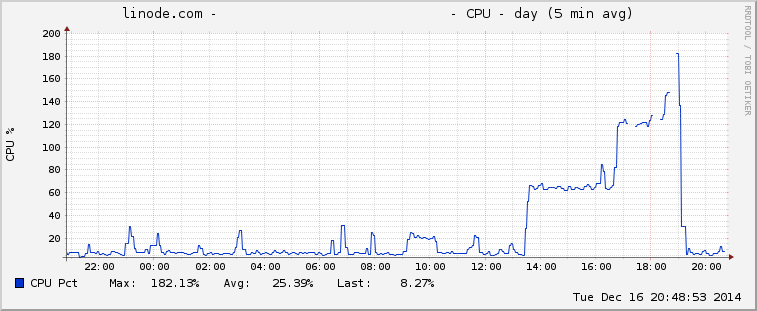 linode CPU graph